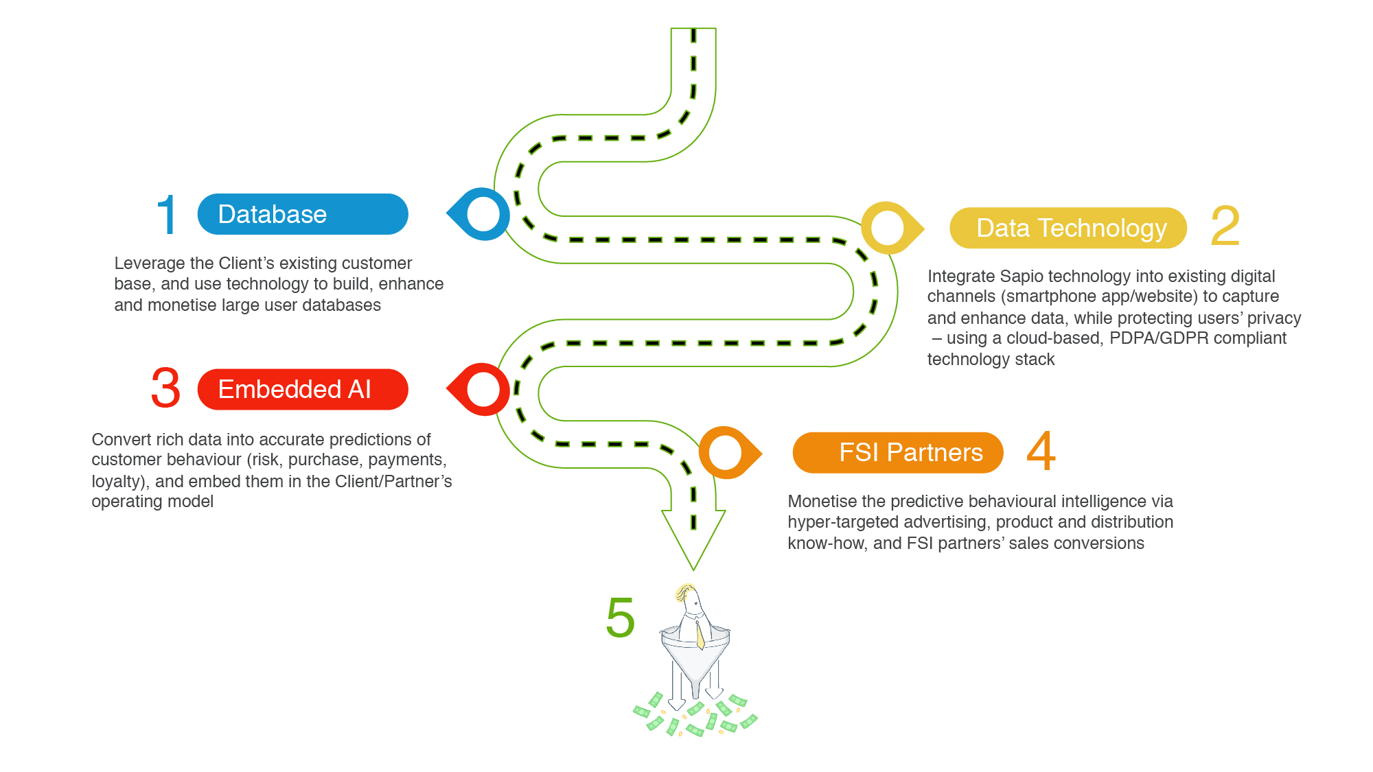technical attributes fintech services asia ml thailand dlt blockchain sapio Indonesia