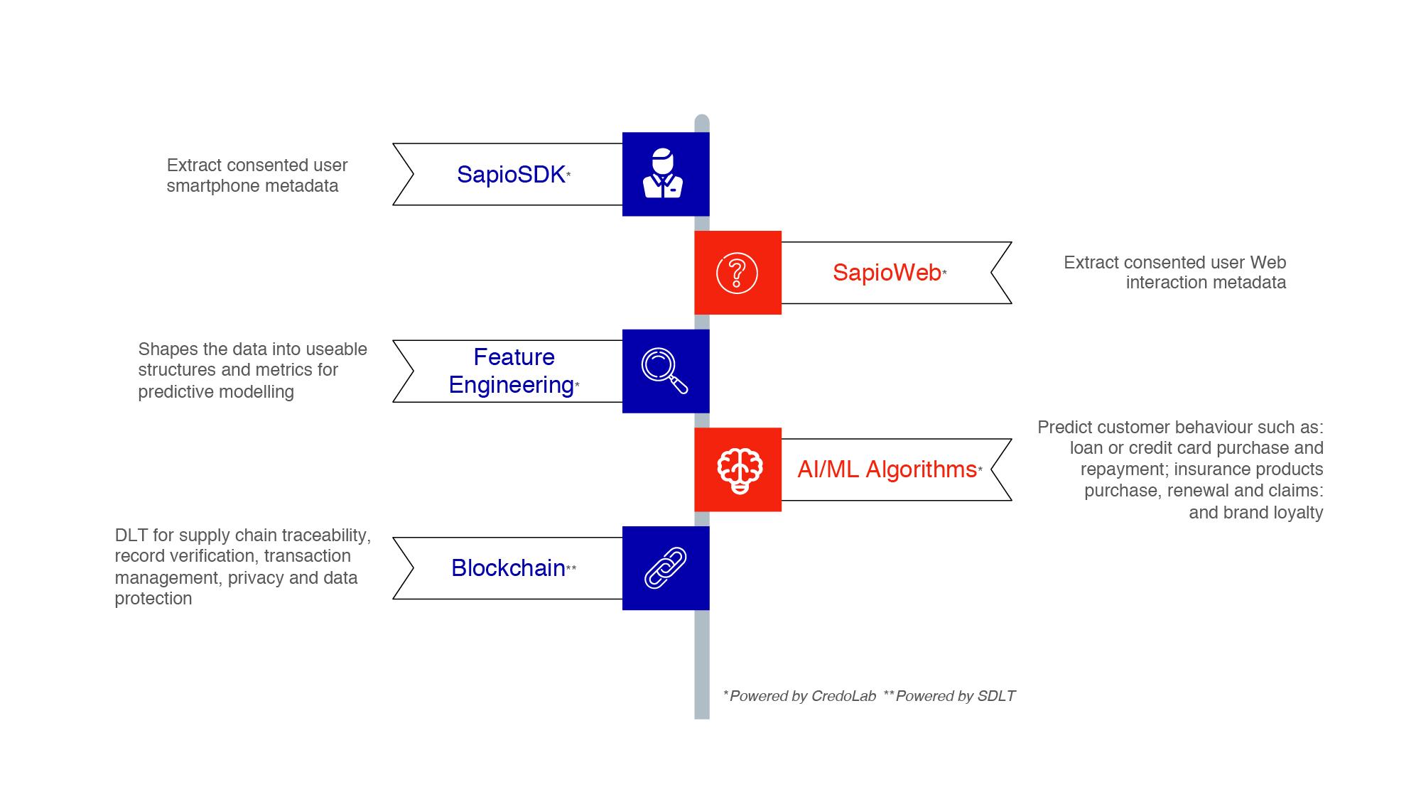 technical attributes fintech services asia ml thailand dlt blockchain sapio Hong Kong